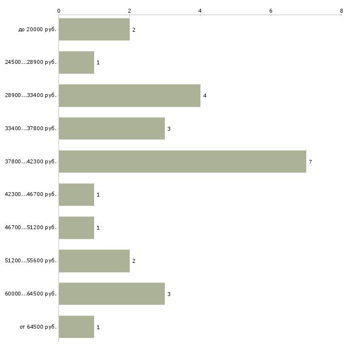 Найти работу регулировщик  - График распределения вакансий «регулировщик» по зарплате