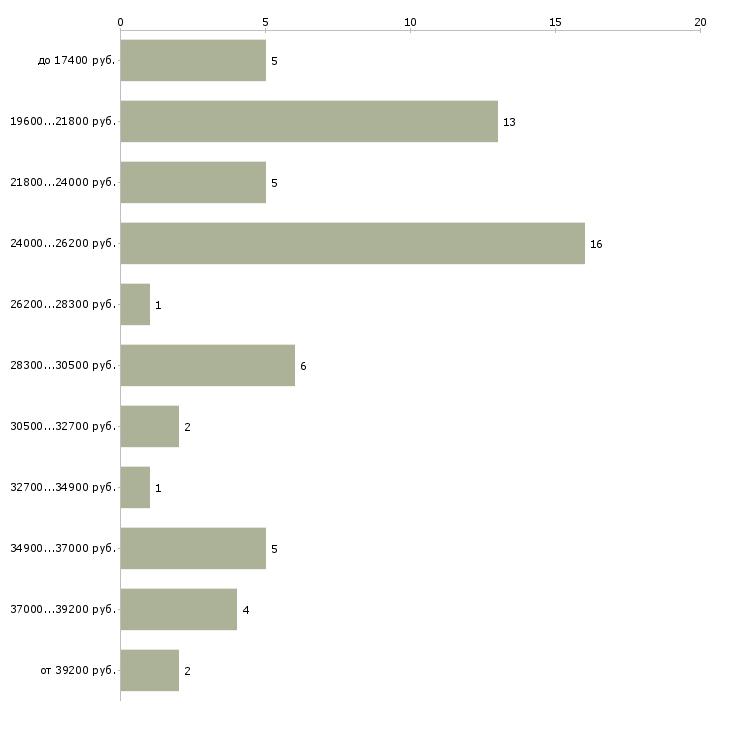 Найти работу рентгенолаборант  - График распределения вакансий «рентгенолаборант» по зарплате