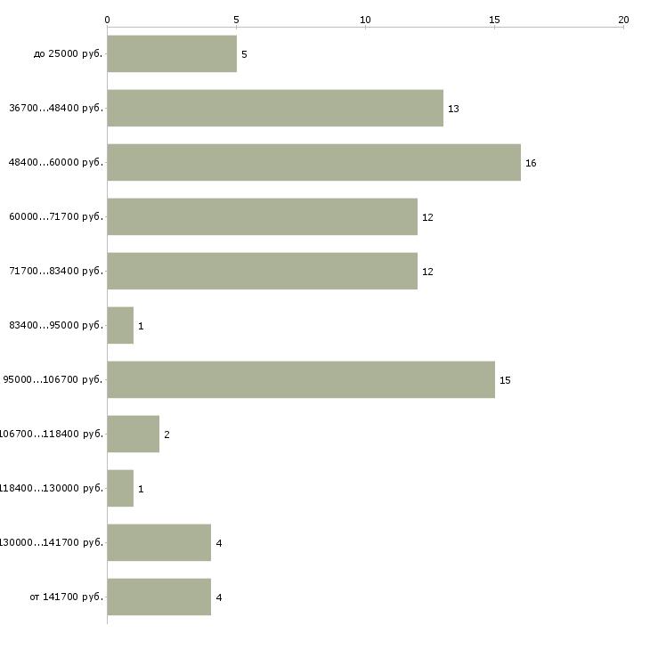 Найти работу руководитель отдела документооборота  - График распределения вакансий «руководитель отдела документооборота» по зарплате