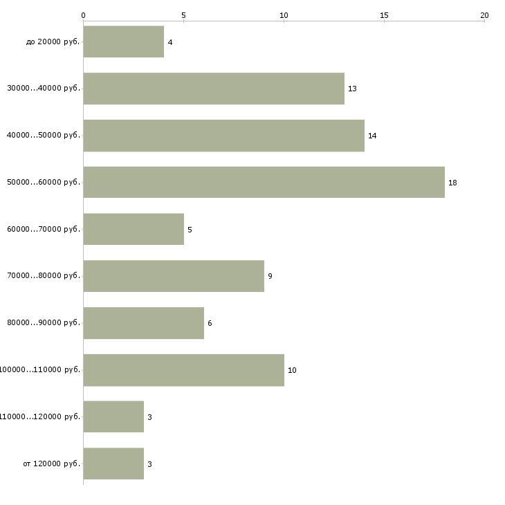 Найти работу руководитель отдела запасных частей  - График распределения вакансий «руководитель отдела запасных частей» по зарплате