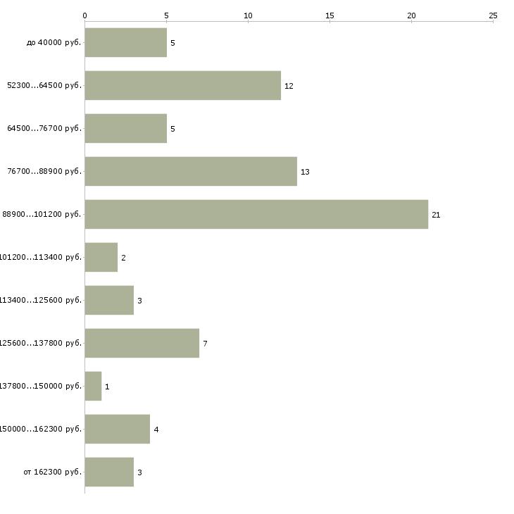 Найти работу руководитель проектов  - График распределения вакансий «руководитель проектов» по зарплате