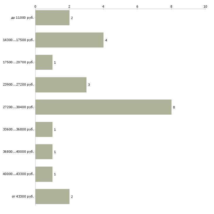 Найти работу ручница  - График распределения вакансий «ручница» по зарплате