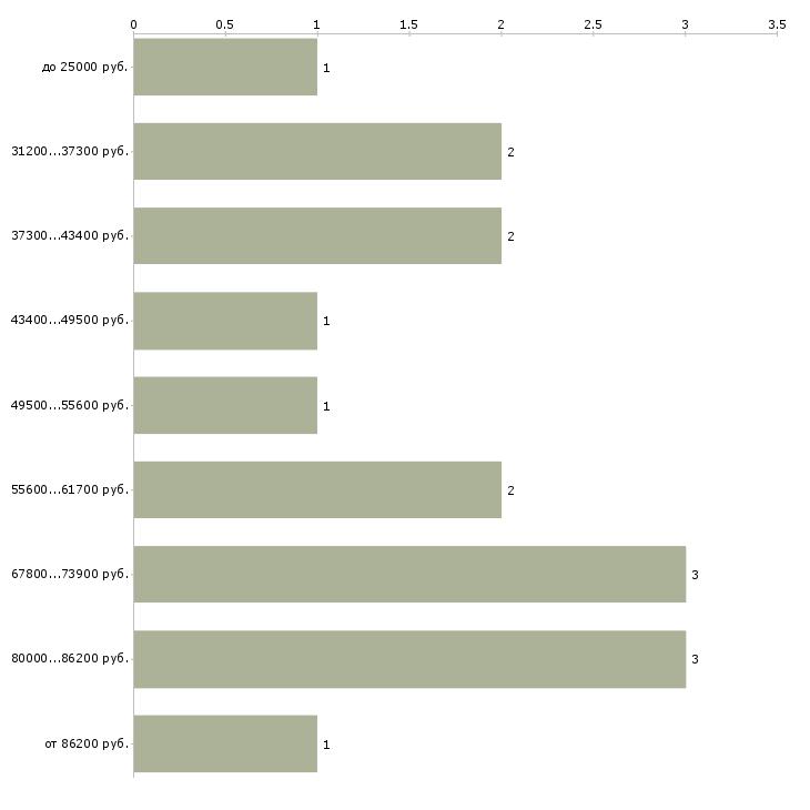 Найти работу секретарь переводчик  - График распределения вакансий «секретарь переводчик» по зарплате