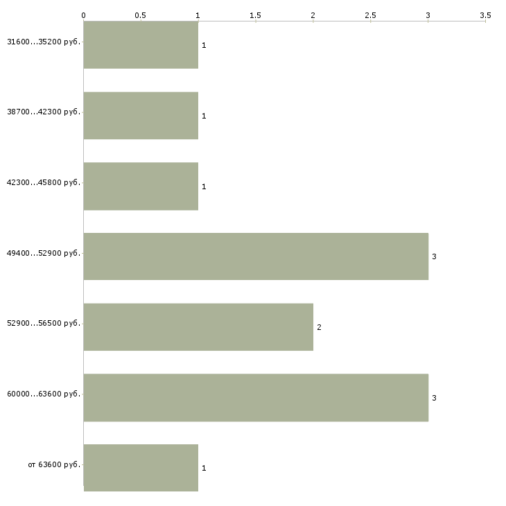 Найти работу семейная пара  - График распределения вакансий «семейная пара» по зарплате