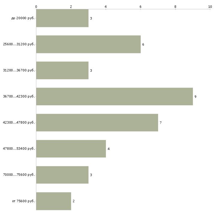 Найти работу скорняк  - График распределения вакансий «скорняк» по зарплате