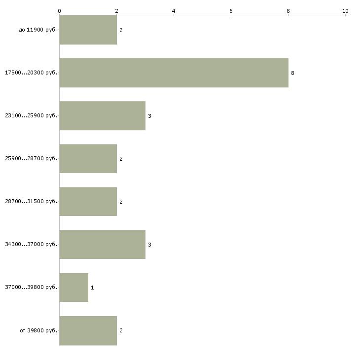 Найти работу снабжение  - График распределения вакансий «снабжение» по зарплате