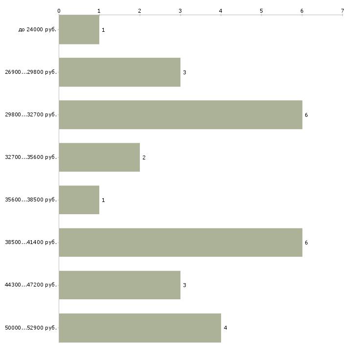 Найти работу специалист по видеонаблюдению  - График распределения вакансий «специалист по видеонаблюдению» по зарплате