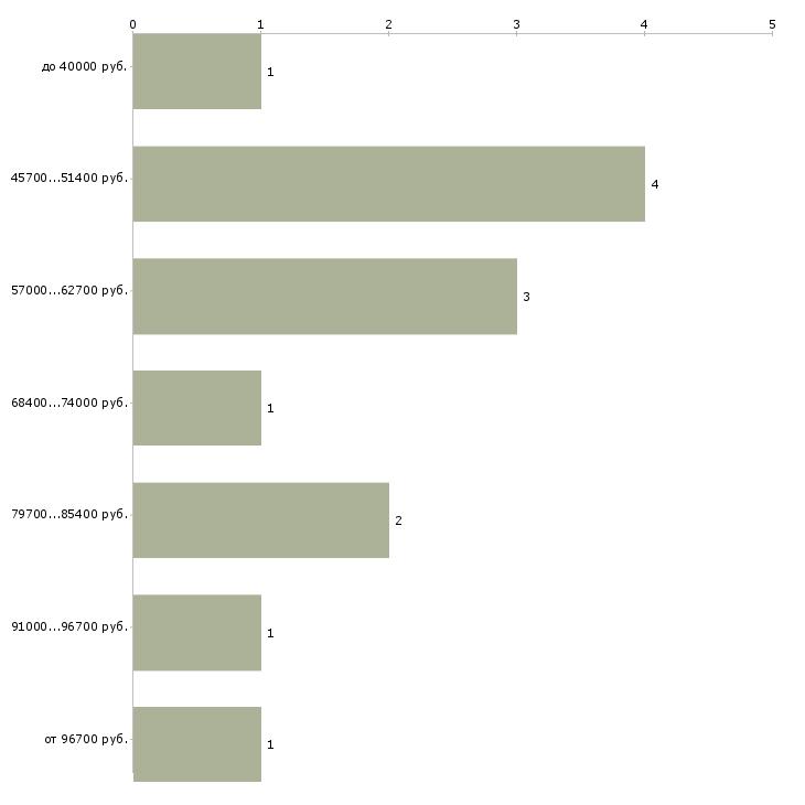Найти работу специалист по информатизации  - График распределения вакансий «специалист по информатизации» по зарплате