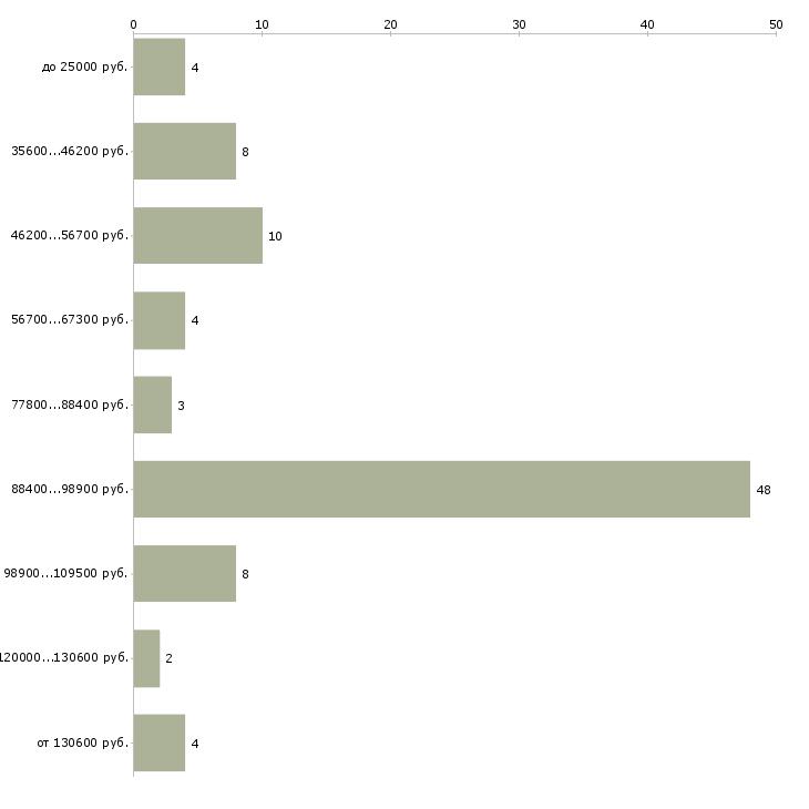 Найти работу специалист по коммерческой недвижимости  - График распределения вакансий «специалист по коммерческой недвижимости» по зарплате
