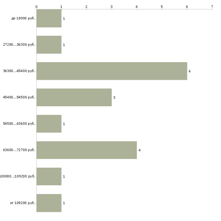 Найти работу специалист по работе с залогами  - График распределения вакансий «специалист по работе с залогами» по зарплате