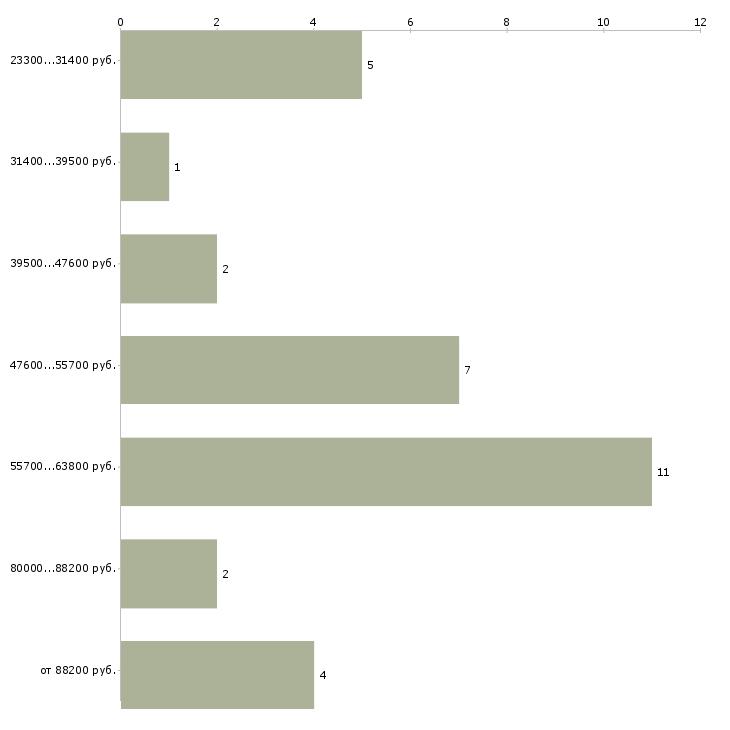 Найти работу специалист 1 разряда  - График распределения вакансий «специалист 1 разряда» по зарплате