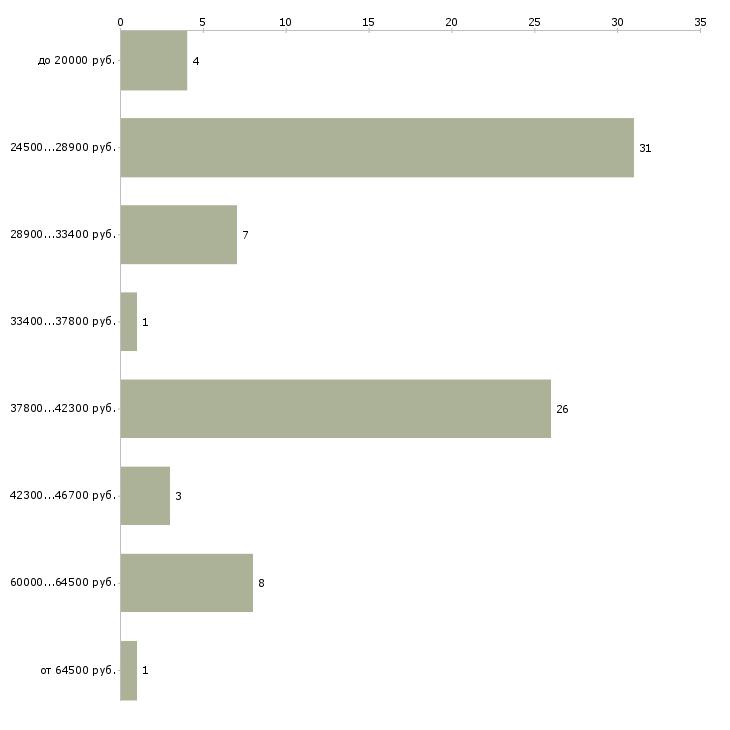 Найти работу старший смены охраны  - График распределения вакансий «старший смены охраны» по зарплате