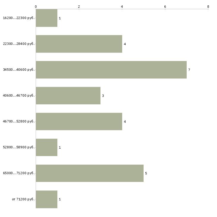 Найти работу тайный гость  - График распределения вакансий «тайный гость» по зарплате