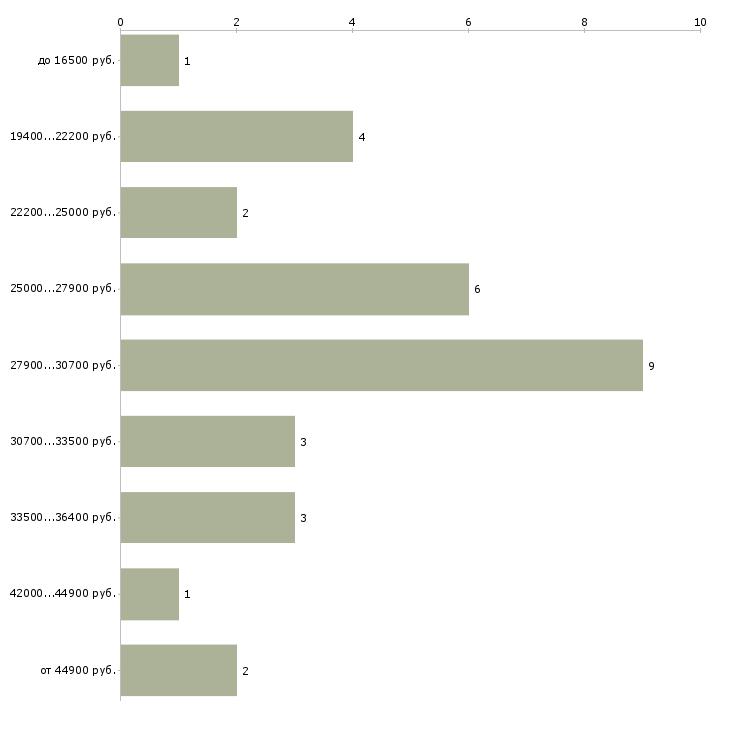 Найти работу тальман  - График распределения вакансий «тальман» по зарплате