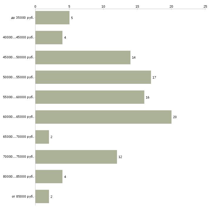 Найти работу фармацевтический представитель  - График распределения вакансий «фармацевтический представитель» по зарплате