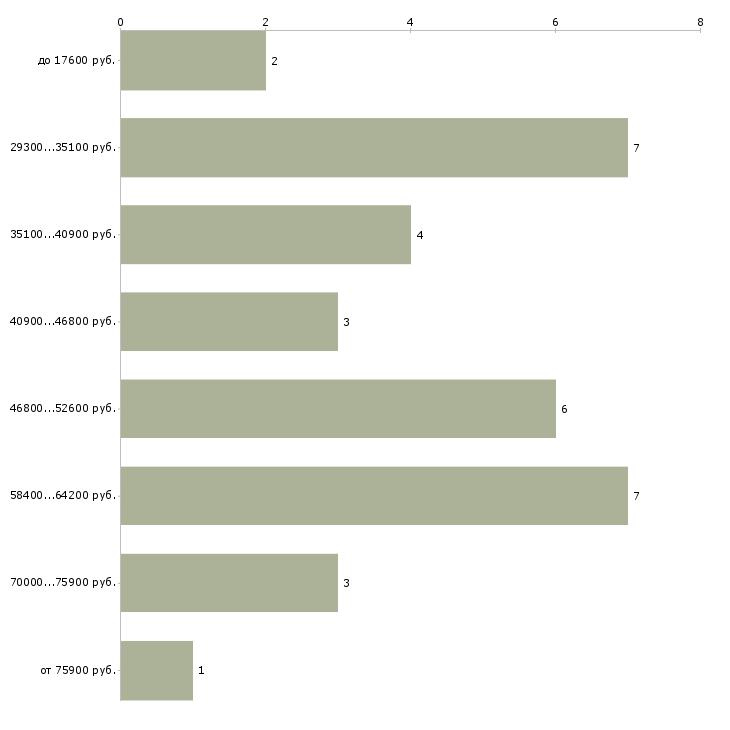 Найти работу художественный руководитель  - График распределения вакансий «художественный руководитель» по зарплате