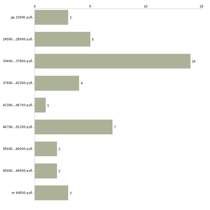 Найти работу эндокринолог  - График распределения вакансий «эндокринолог» по зарплате