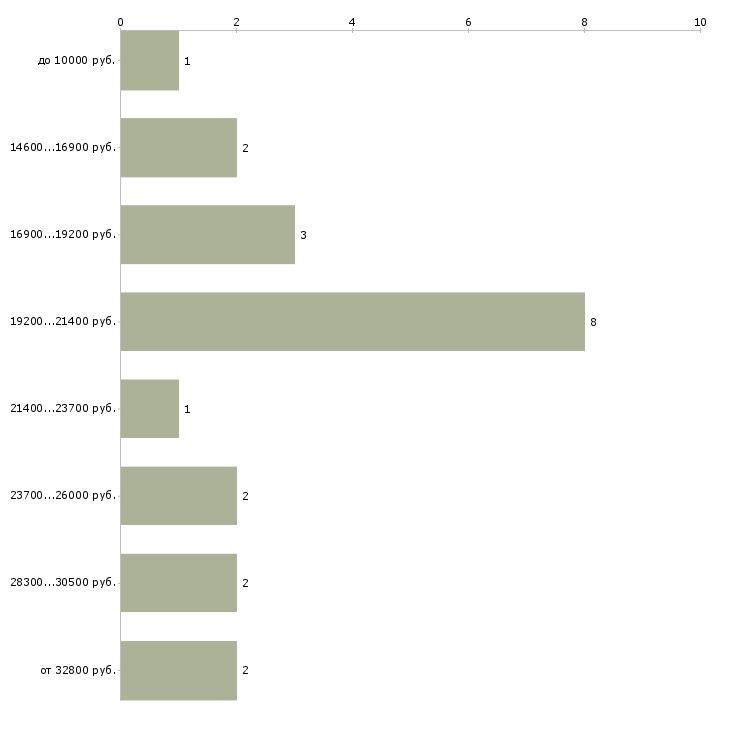 Найти работу юрисконсульт  - График распределения вакансий «юрисконсульт» по зарплате