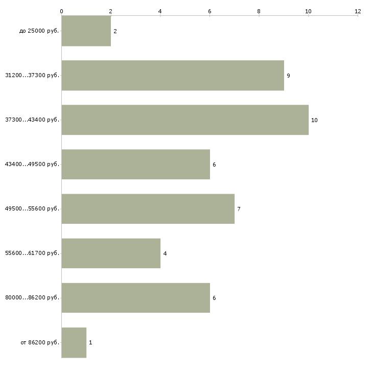 Найти работу 3d дизайнер  - График распределения вакансий «3d дизайнер» по зарплате