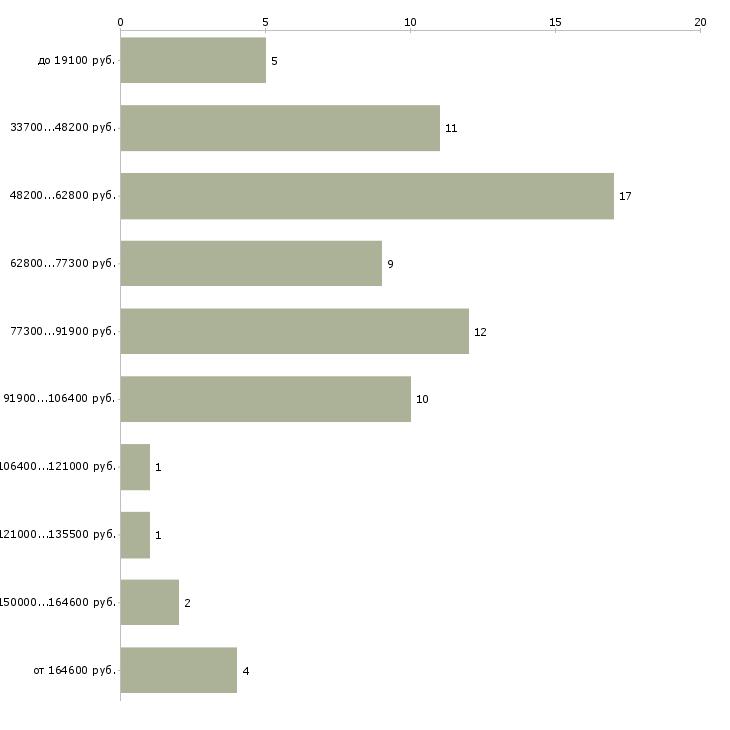 Найти работу fmcg  - График распределения вакансий «fmcg» по зарплате