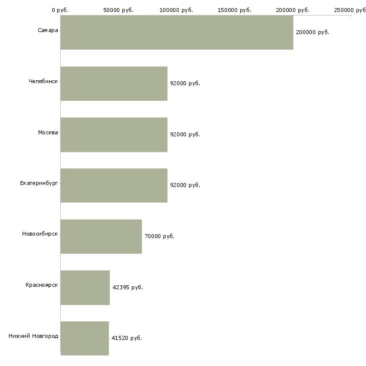 Поиск работы бурильщик-Медиана зарплаты для вакансии «бурильщик» в других городах