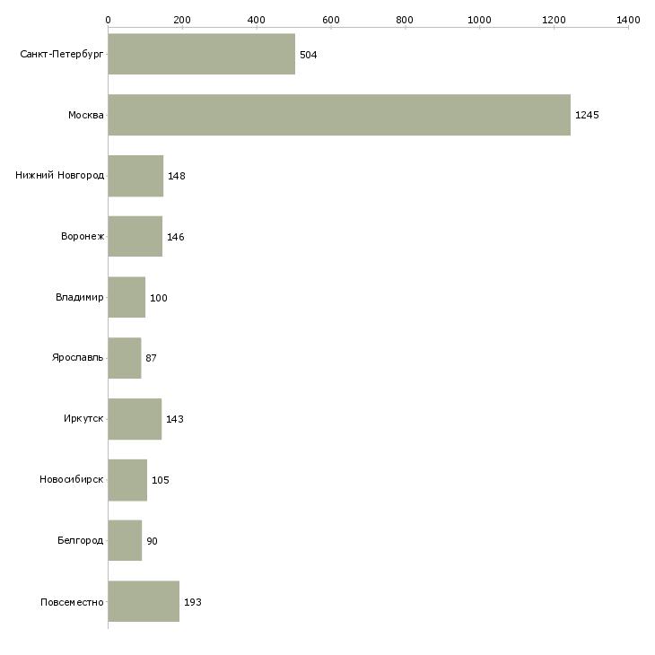 Найти работу администратор на дому-Число вакансий «администратор на дому» на сайте в городах Росcии