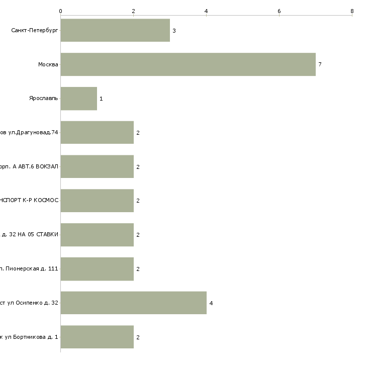 Найти работу аккомпаниатор-Число вакансий «аккомпаниатор» на сайте в городах Росcии