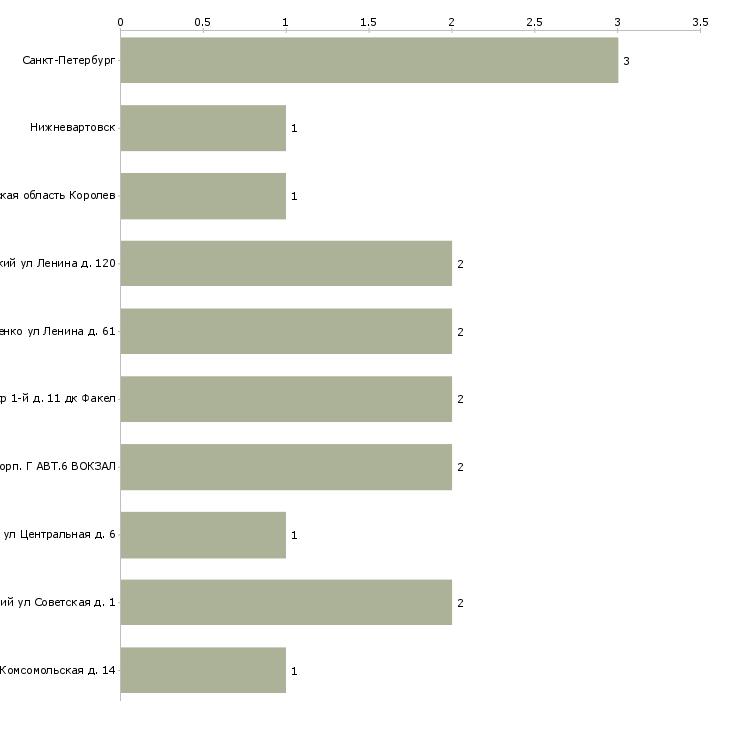 Найти работу балетмейстер-Число вакансий «балетмейстер» на сайте в городах Росcии