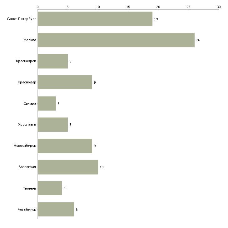 Найти работу группа быстрого реагирования-Число вакансий «группа быстрого реагирования» на сайте в городах Росcии