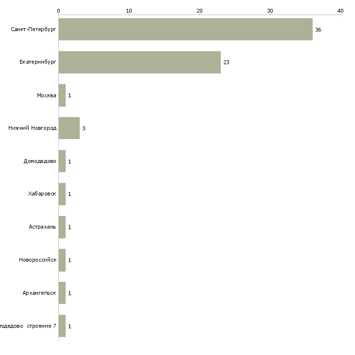 Найти работу докер-Число вакансий «докер» на сайте в городах Росcии