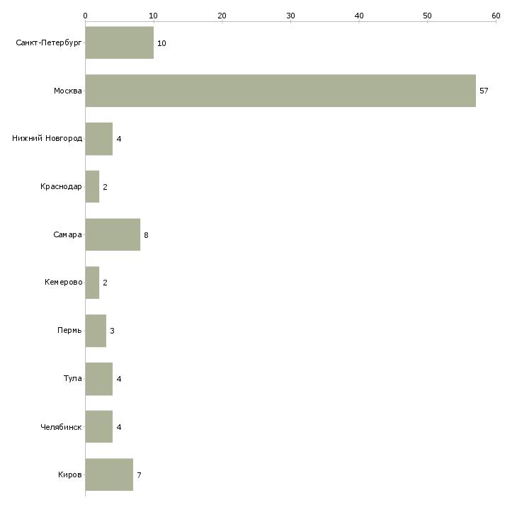 Найти работу заправщик картриджей-Число вакансий «заправщик картриджей» на сайте в городах Росcии