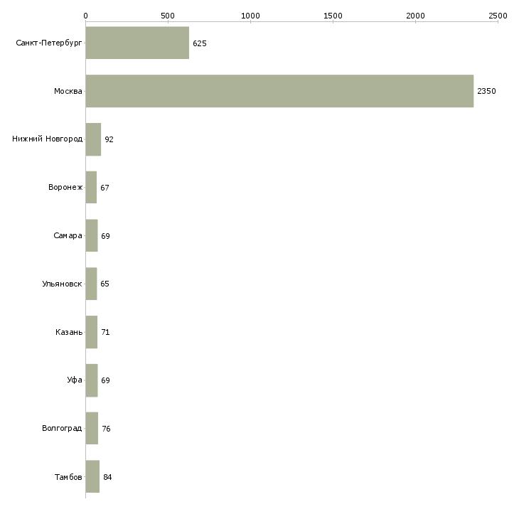 Найти работу медиа менеджер-Число вакансий «медиа менеджер» на сайте в городах Росcии