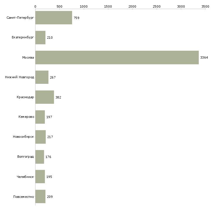 Найти работу менеджер по продажам домов-Число вакансий «менеджер по продажам домов» на сайте в городах Росcии