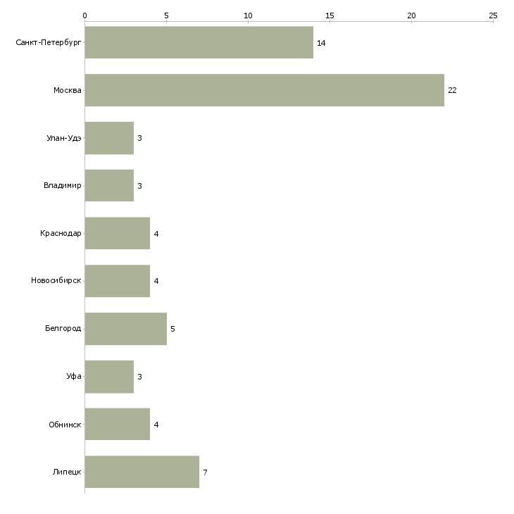 Найти работу музыкант-Число вакансий «музыкант» на сайте в городах Росcии