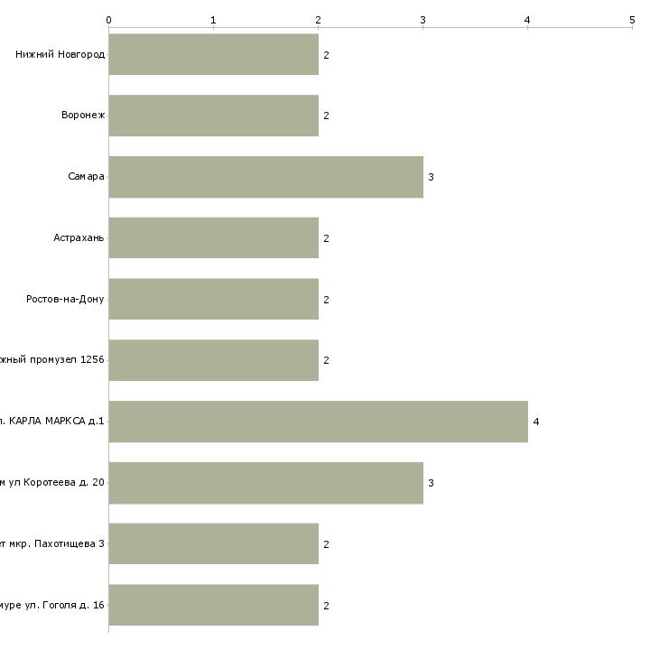 Найти работу начальник караула-Число вакансий «начальник караула» на сайте в городах Росcии