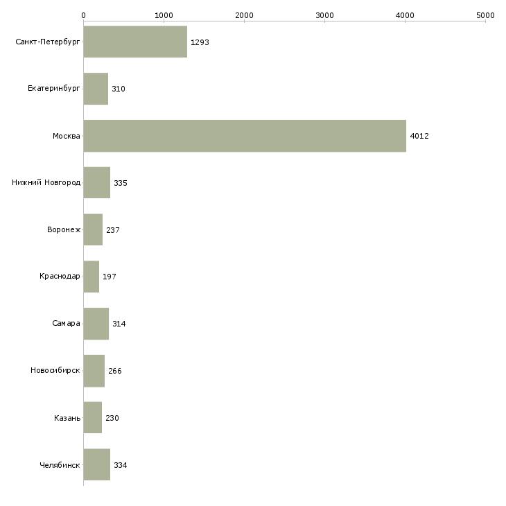 Найти работу неполный рабочий день-Число вакансий «неполный рабочий день» на сайте в городах Росcии