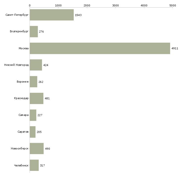 Найти работу техническая поддержка-Число вакансий «техническая поддержка» на сайте в городах Росcии