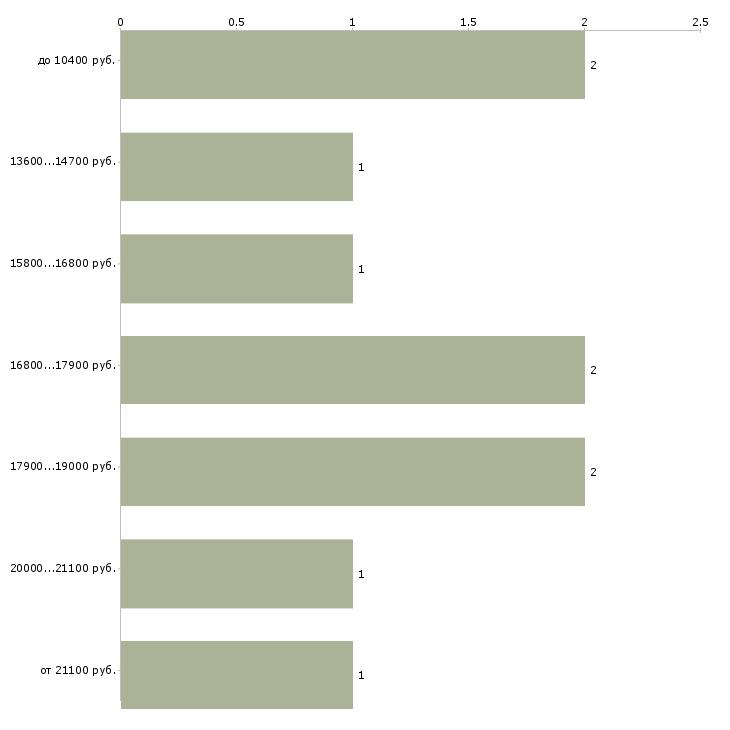 Найти работу вахтер  - График распределения вакансий «вахтер» по зарплате