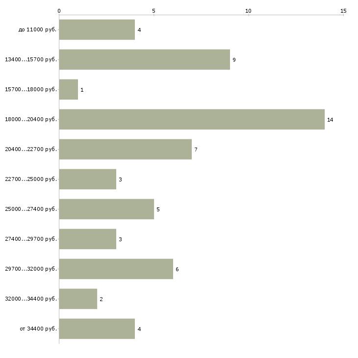 Найти работу весовщик  - График распределения вакансий «весовщик» по зарплате