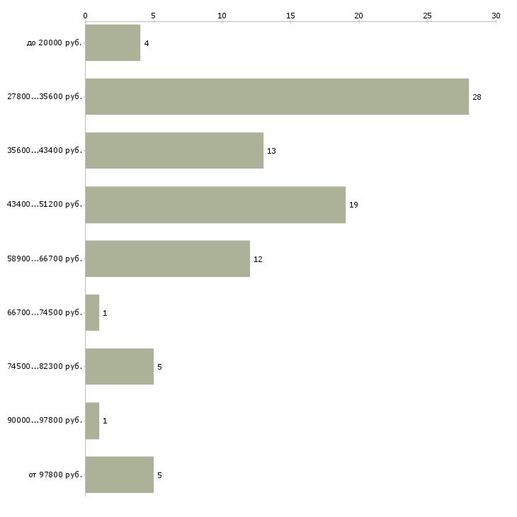 Найти работу водитель на служебный автомобиль  - График распределения вакансий «водитель на служебный автомобиль» по зарплате