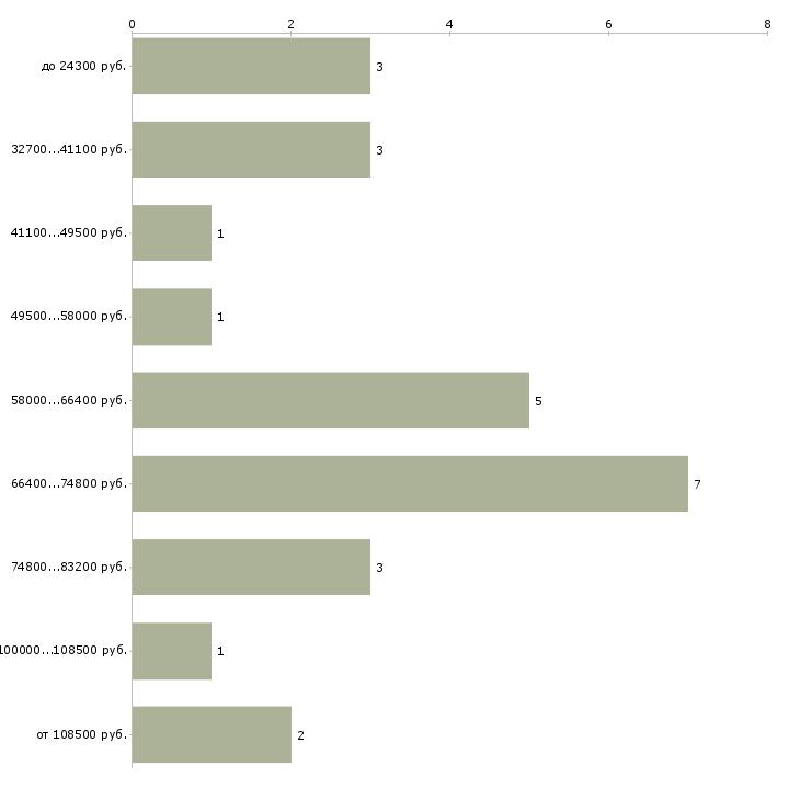 Найти работу дизайнер проектировщик  - График распределения вакансий «дизайнер проектировщик» по зарплате