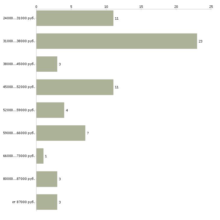 Найти работу директор кафе  - График распределения вакансий «директор кафе» по зарплате