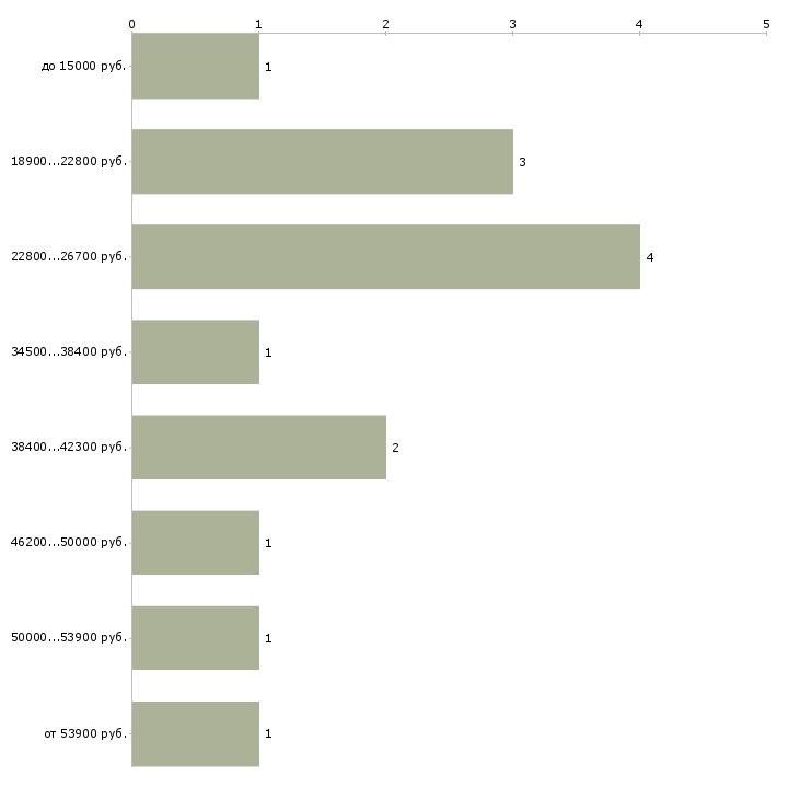 Найти работу журналист без опыта  - График распределения вакансий «журналист без опыта» по зарплате