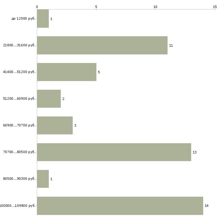 Найти работу кандидат наук  - График распределения вакансий «кандидат наук» по зарплате
