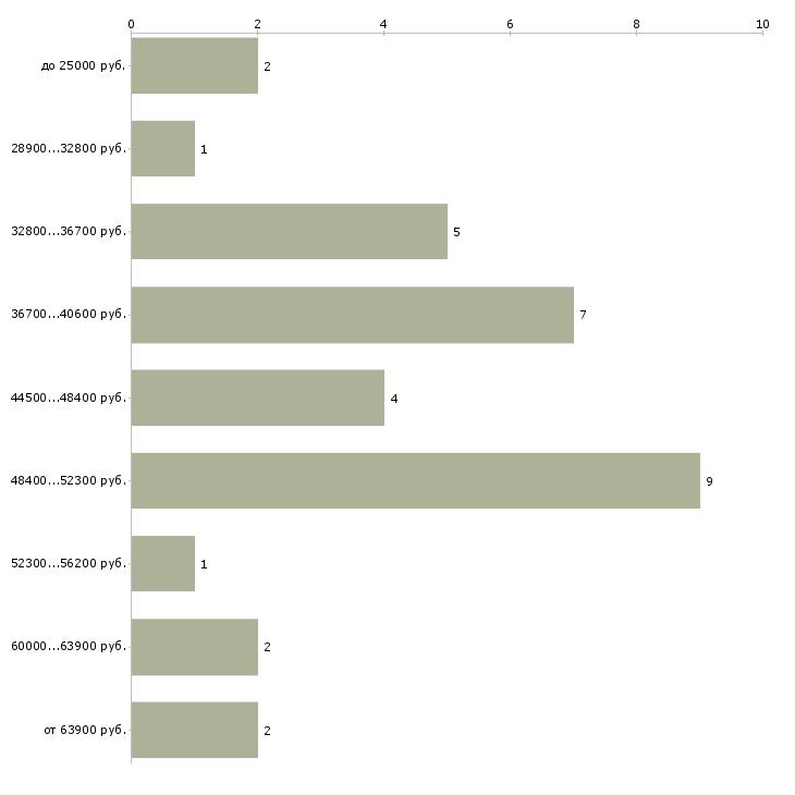 Найти работу менеджер гостиничного сервиса  - График распределения вакансий «менеджер гостиничного сервиса» по зарплате