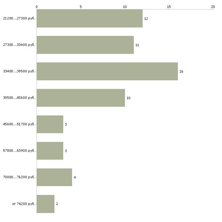 Найти работу менеджер по организации праздников  - График распределения вакансий «менеджер по организации праздников» по зарплате