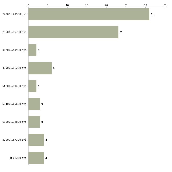 Найти работу менеджер по продажам финансовых продуктов  - График распределения вакансий «менеджер по продажам финансовых продуктов» по зарплате