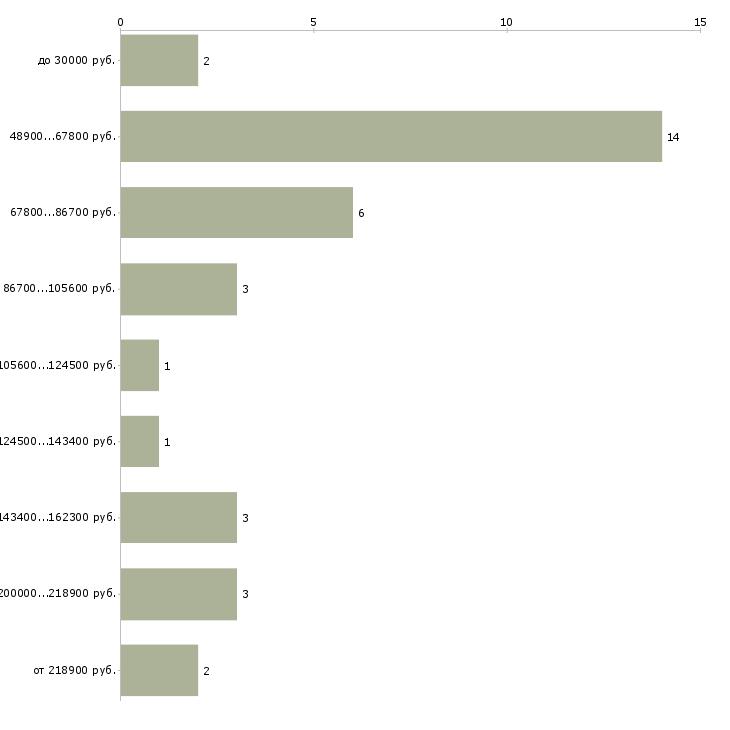 Найти работу начальник отдела маркетинга  - График распределения вакансий «начальник отдела маркетинга» по зарплате