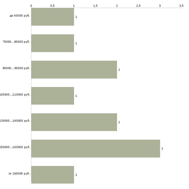 Найти работу начальник тендерного отдела  - График распределения вакансий «начальник тендерного отдела» по зарплате