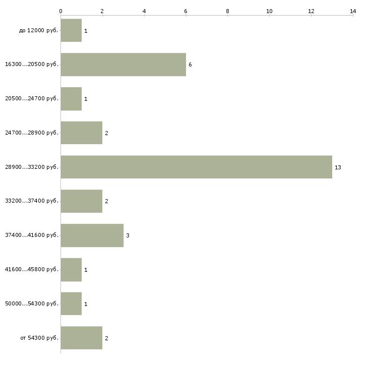 Найти работу облицовщик  - График распределения вакансий «облицовщик» по зарплате